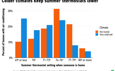 8 Charts on How Americans Use Air Conditioning